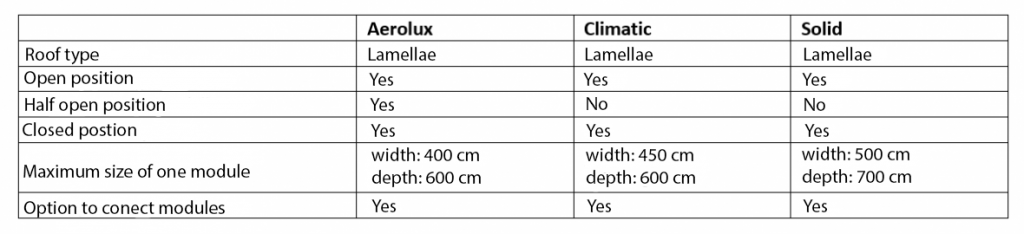 bioclimatic-pergolas-parameters